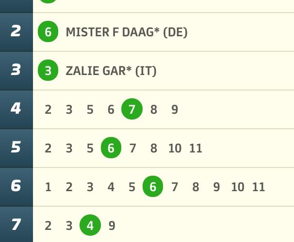 7 rätt på V75 – Oleby vann mest i landet igen!!!!