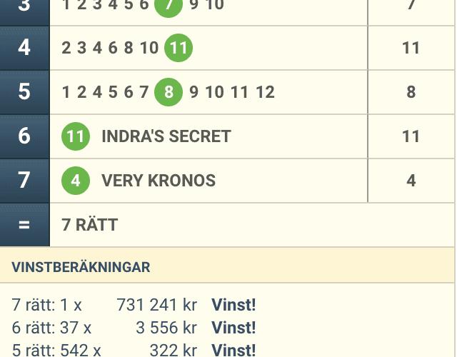 Vinst 148.191:-/andel